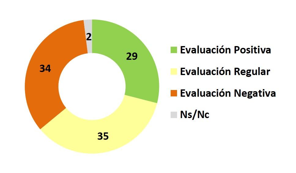 evaluacion gestion
