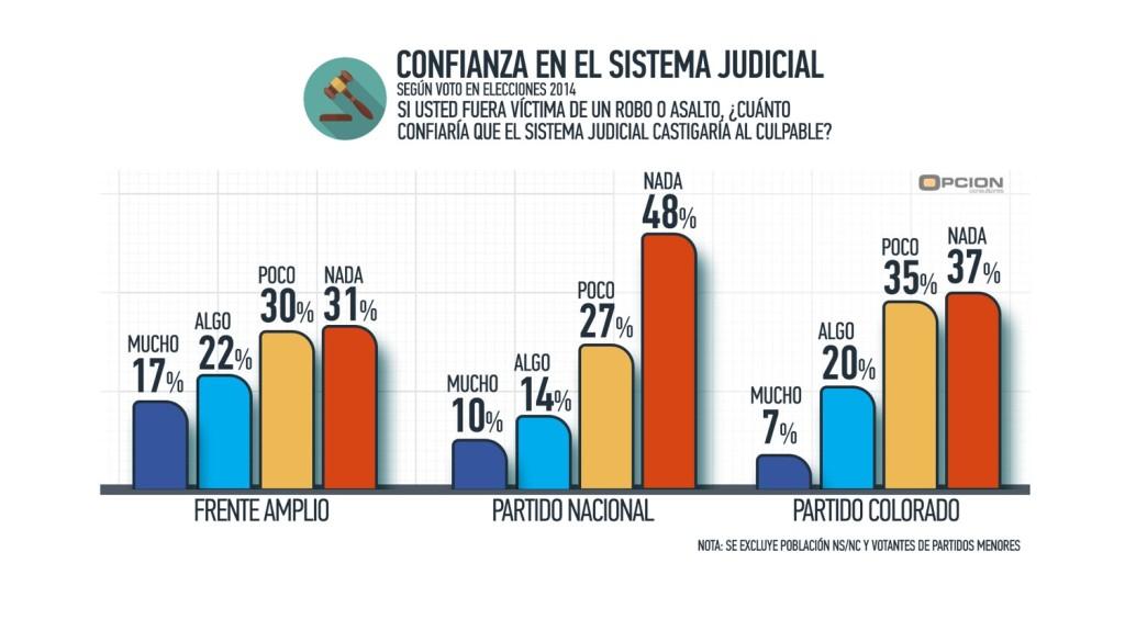 confianza sistema Judicial seguen elecciones 2014