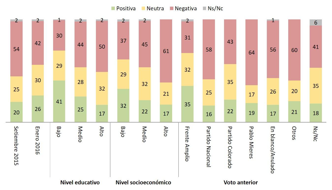 evaluación educacion