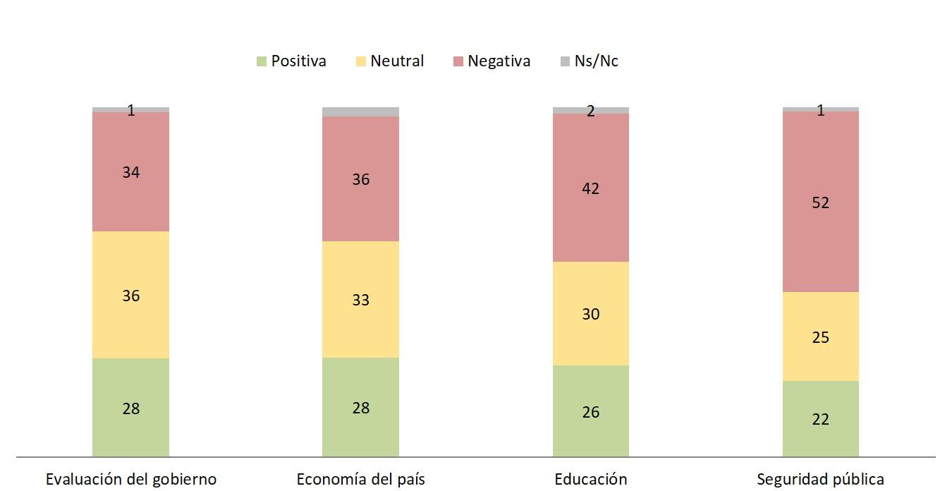 evaluacion resultados
