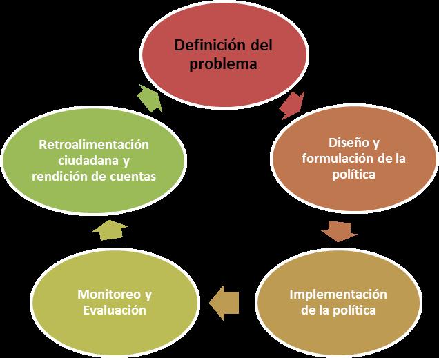 ciclo diseño