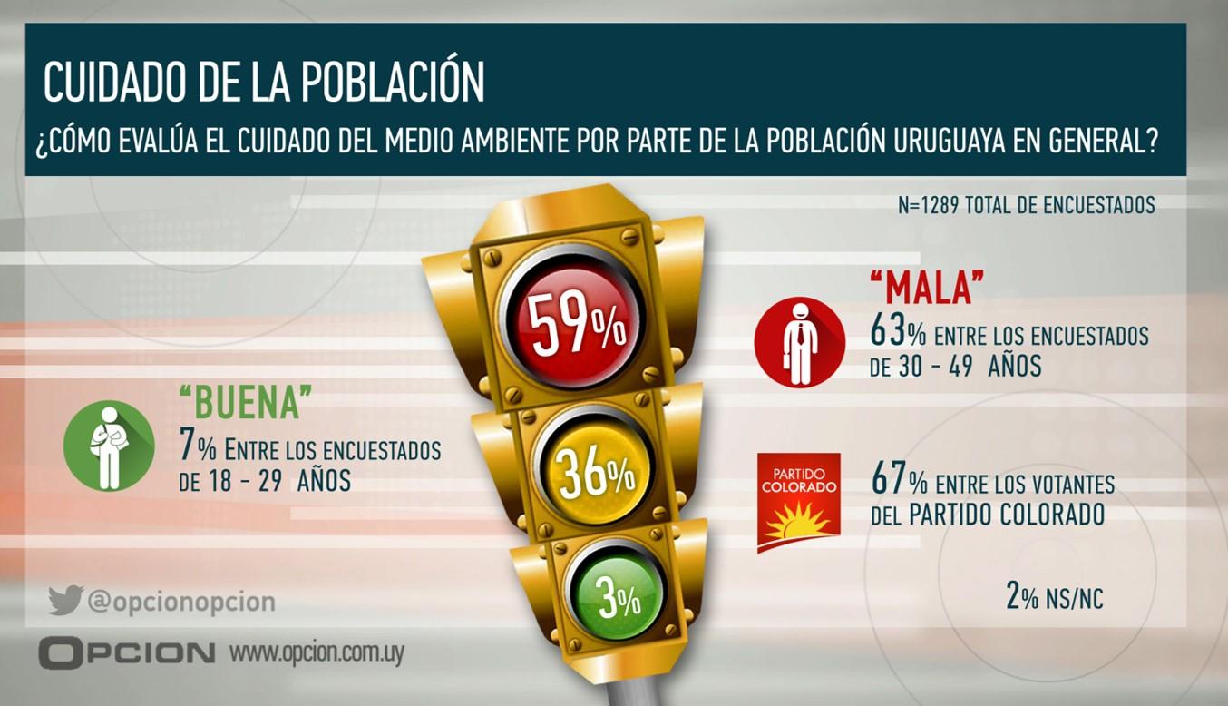 Informe Cuidado Del Medio Ambiente Opción Consultores Portal De Opinión Pública