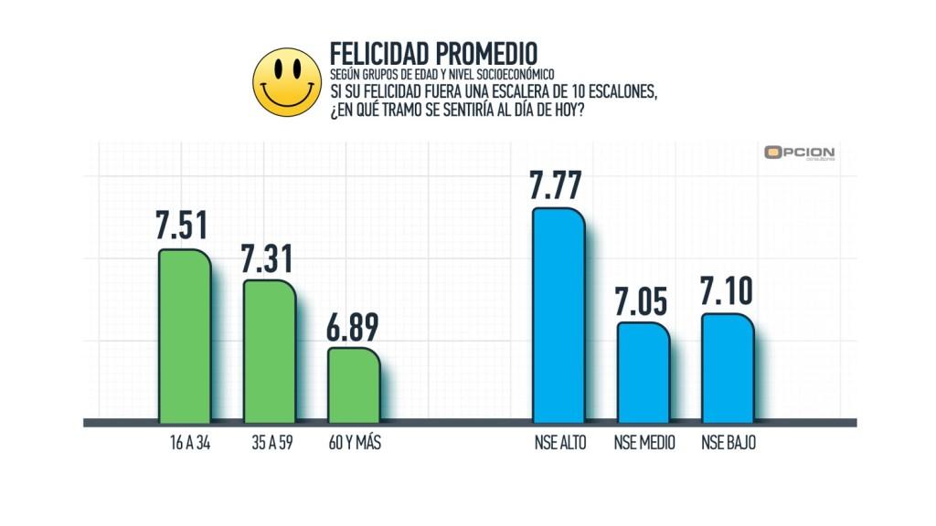 Felicidad segun NSE