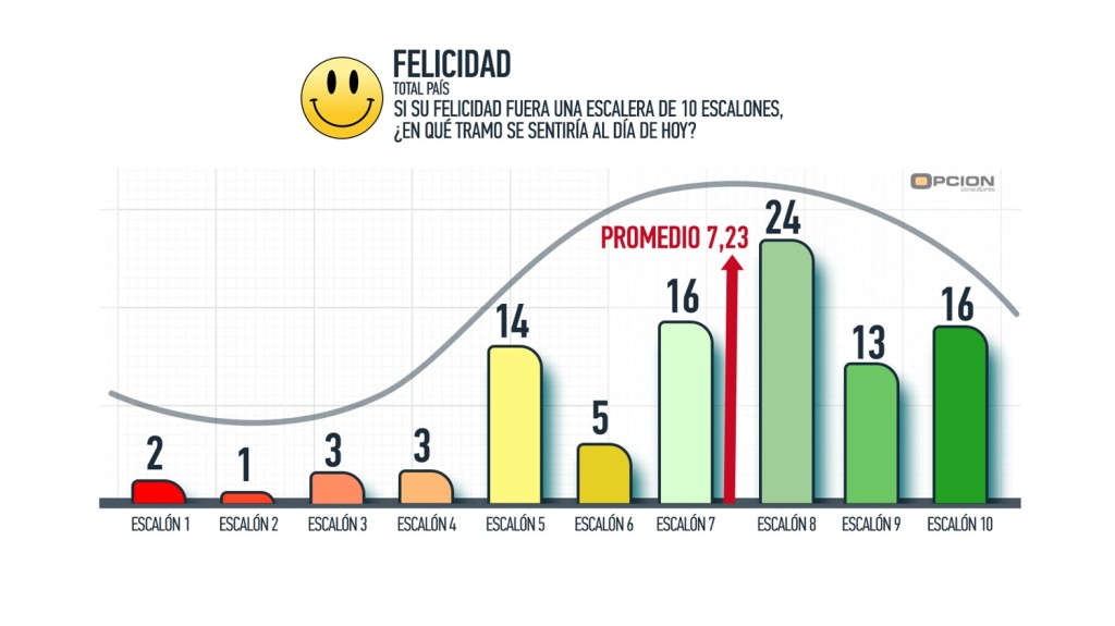 Felicidad total
