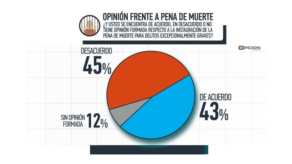 Opinion pena de muerte