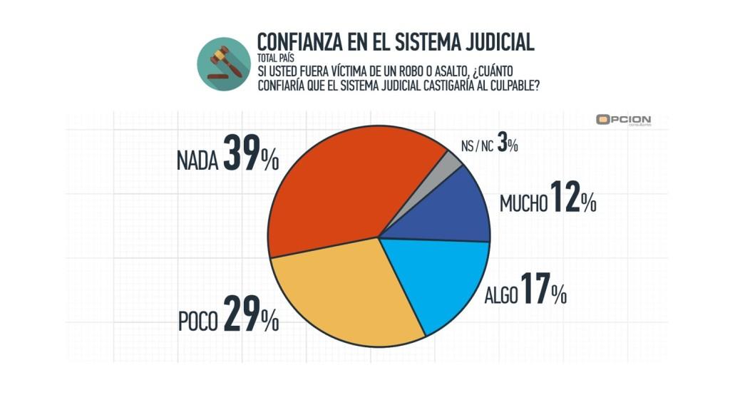 confianza sistema judicial