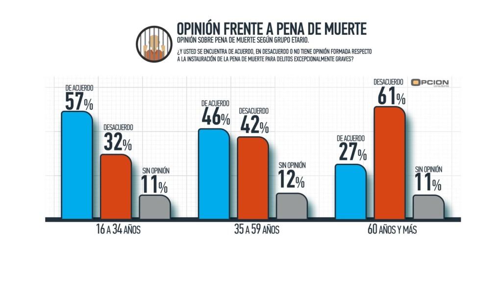 opinion pena de muerte segm por edad