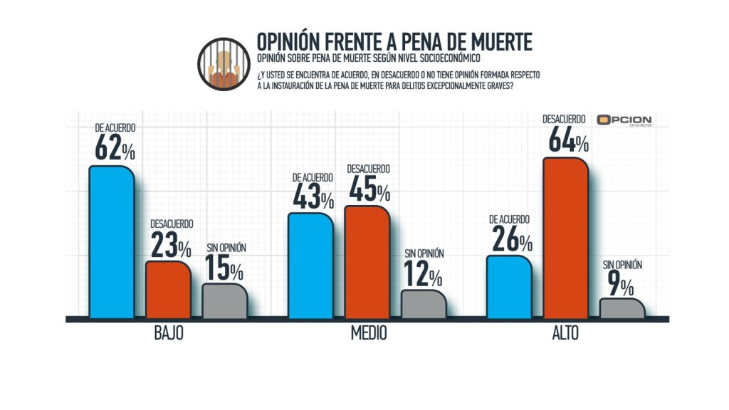 opinion pena de muerte segm por nse