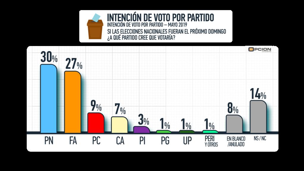 intencion de voto x partido